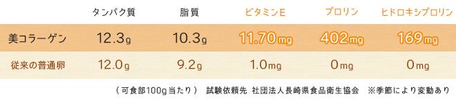 美コラーゲンと普通卵の比較:ビタミンが豊富!
