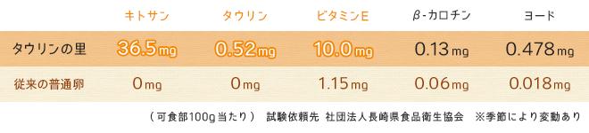 タウリンの里との比較:キトサンが豊富!