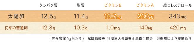 豊富なビタミンE、低いコレステロール